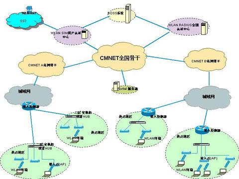 互联网与信息技术实验项目