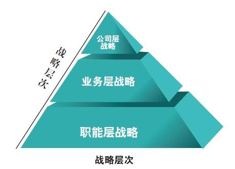 企业战略诊断系统